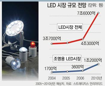 """""""세상을 더 밝게""""… LED가 온다 : 뉴스 : 동아닷컴"""